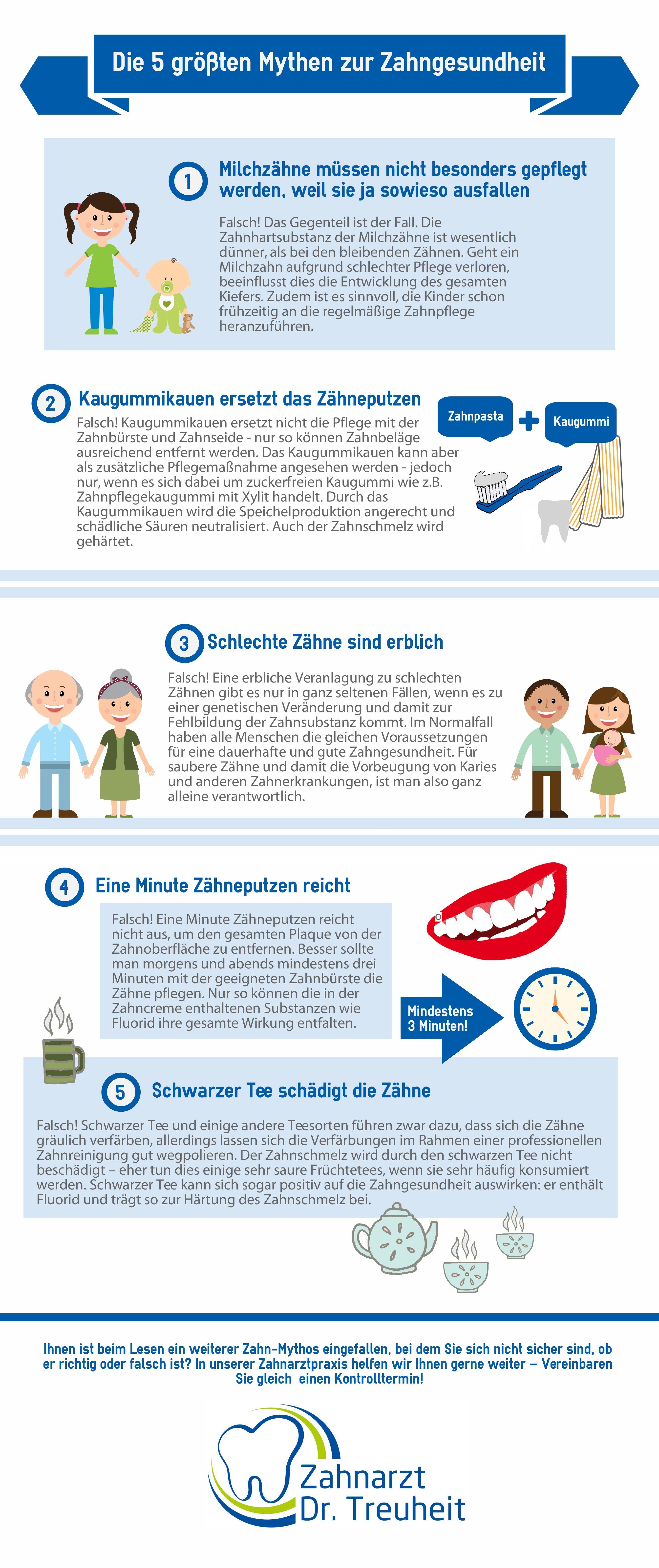 Mythen der Zahngesundheit | © Zahnarzt Dr. Treuheit